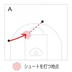 まっすぐボールとシュート打つ地点に走っていく。